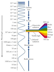 Colour wavelength diagram showing wavelengths of colours