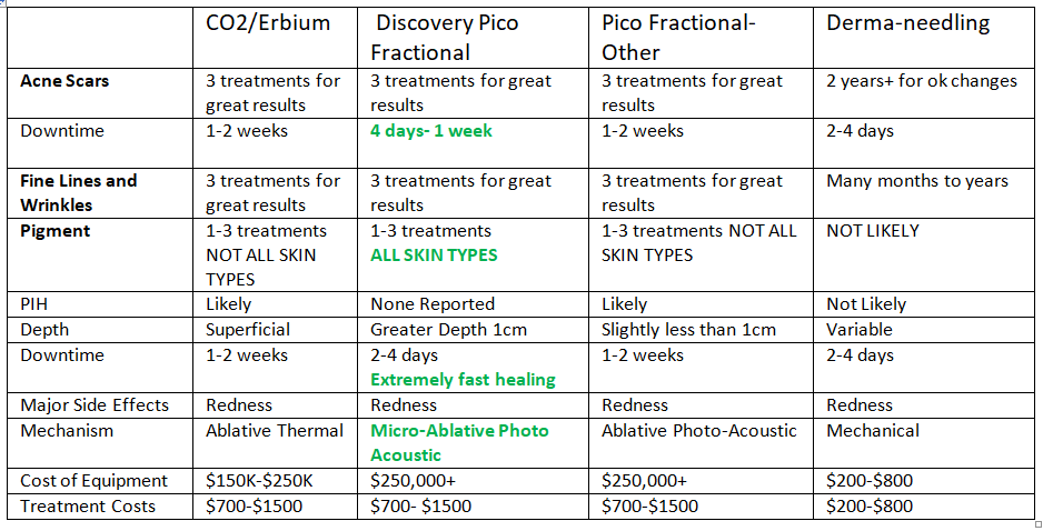 Fractional Laser Treatments chart and comparison